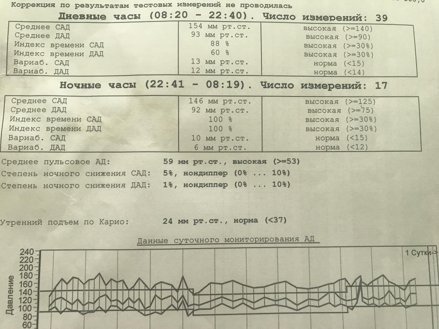 Результаты смад гипертония - Давление в Норме